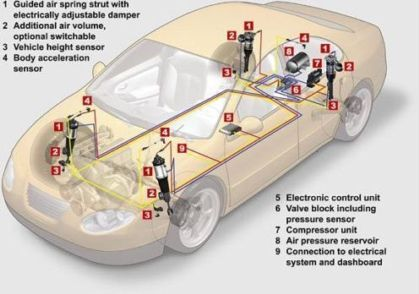 Auto repair diagnostic services n eyal vehicle lab electronic systems car systems publicscrutiny Image collections